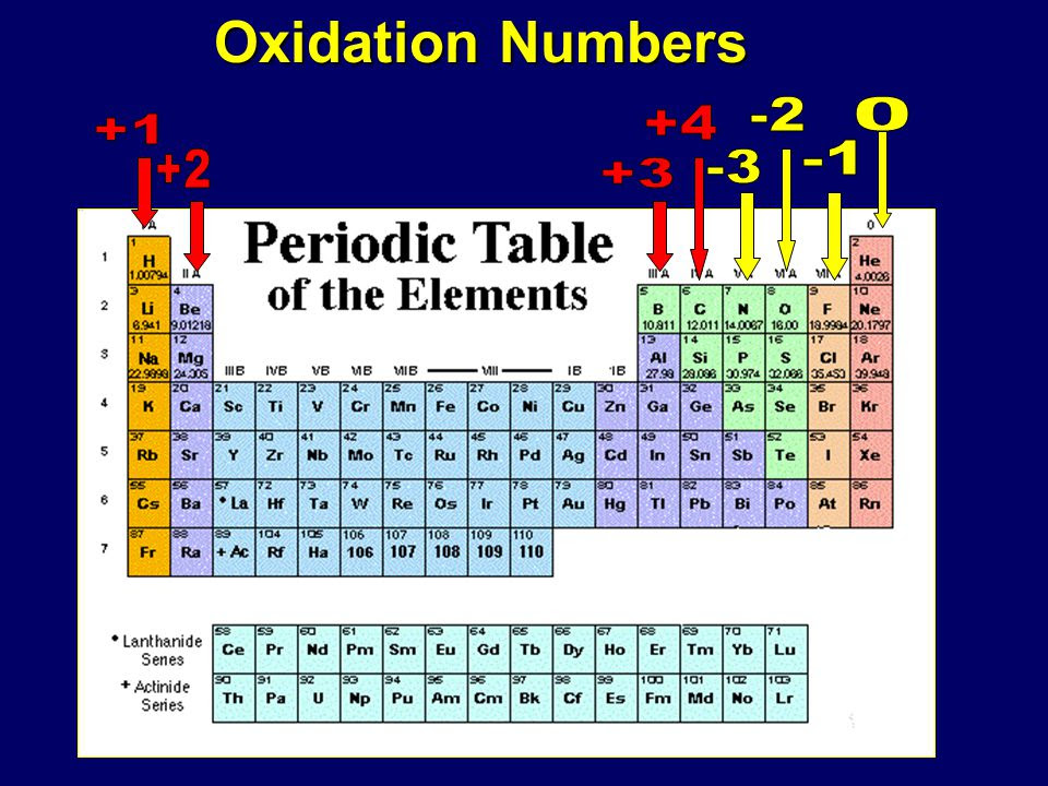 65 INFO PERIODIC TABLE ELEMENTS OXIDATION NUMBERS FREE