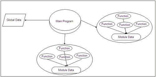 Computational Science With Suman Modules And Modularization Criteria