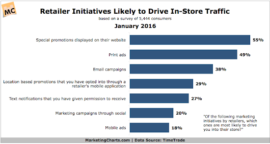 Which Retailer Marketing Initiatives Do Consumers Believe Will Drive Them In-Store?