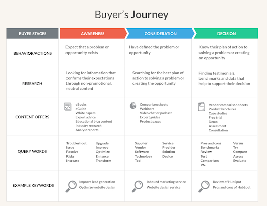 What is the Buyer's Journey, and How Does it Relate to SEO? - Texas SEO