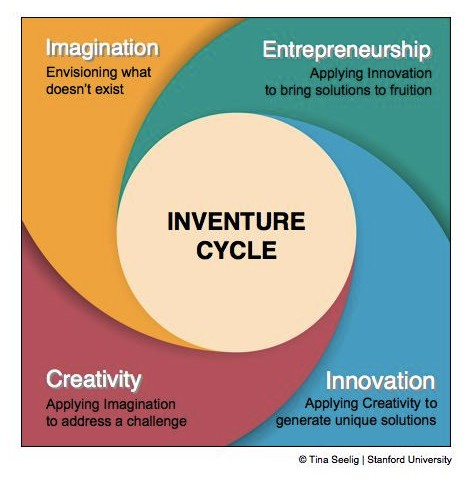 How To Think Like an Entrepreneur: the Inventure Cycle