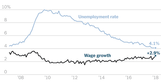 Why Pay Has Been Lagging as Job Growth Continues - The New York Times