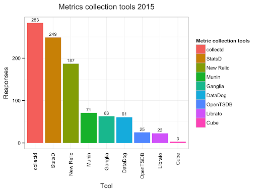 Monitoring Survey 2015 - Metrics