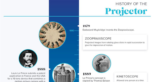 rAVe [Infographics]: The History of the Projector - rAVe [Publications]