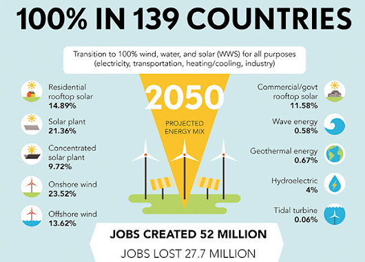 New World Powered By Renewable Energy By Ketan Deshpande MN
