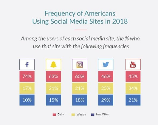 8 Fascinating Facts of Social Media Usage in 2018 [Infographic]