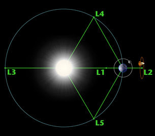 Diagram of the Lagrange points associated with the Sun-Earth system.