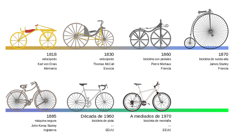 Archivo:Bicycle evolution-es.svg