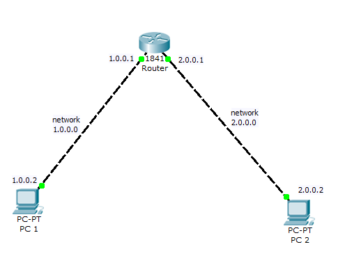 how to connect two computers using router