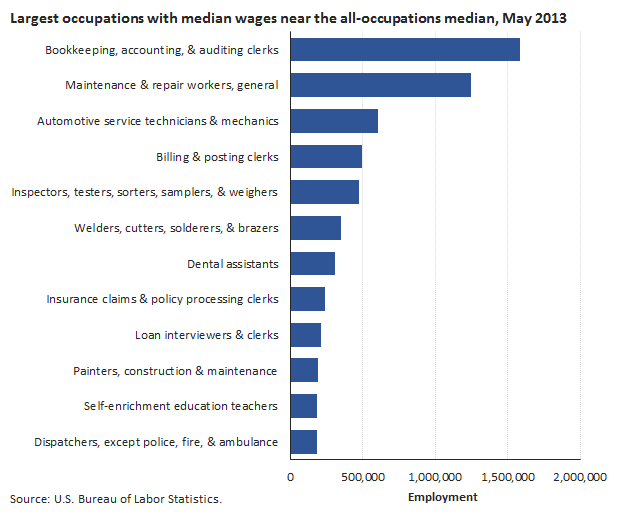 Introduction: BLS Statistics by Occupation : Spotlight on ...