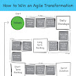 How To Have A Successful Agile Transformation - Agile CxO