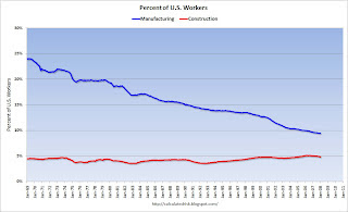 Construction and Manufacturing Employment