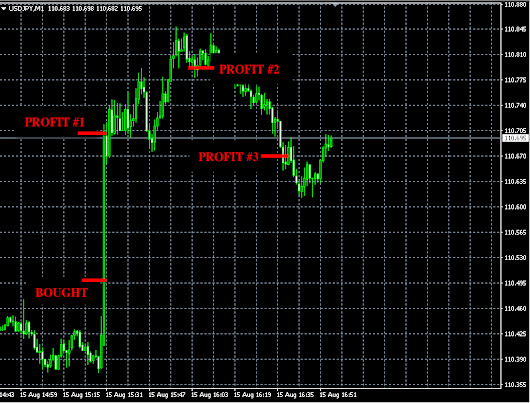 Tu., Aug. 15 Forex Signals Results: +66 pips of profit » Forex Signals, Trade Copier, Forex Trading Strategies