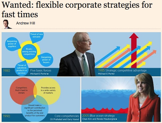Wanted: flexible corporate strategies for fast times | The Escher Cycle