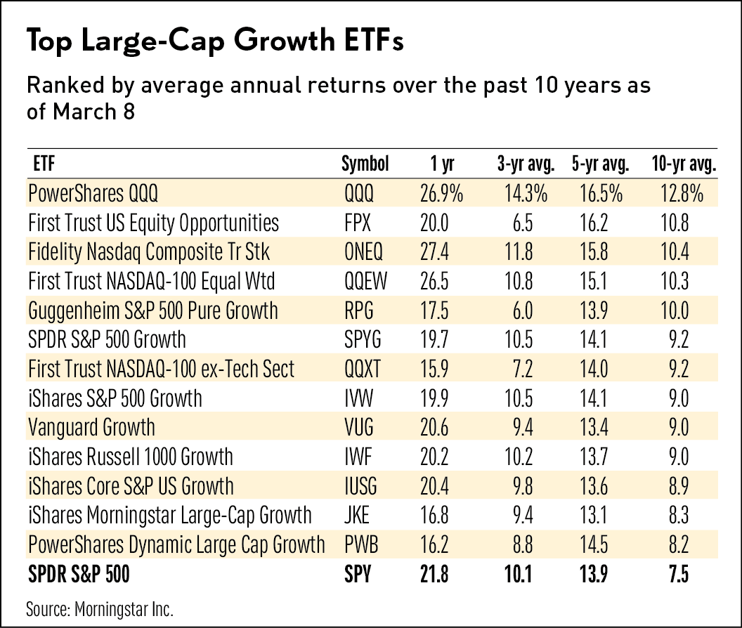 The Best Large-Cap Growth Fund Of 10 Years But Is It Best ...