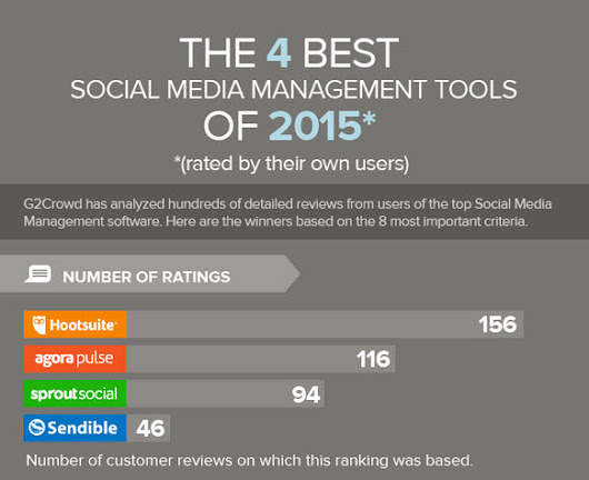 The Top 4 Rated Social Media Management Tools of 2015 - Andrea Vahl