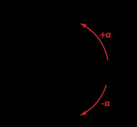 Sign (mathematics) - Wikiwand