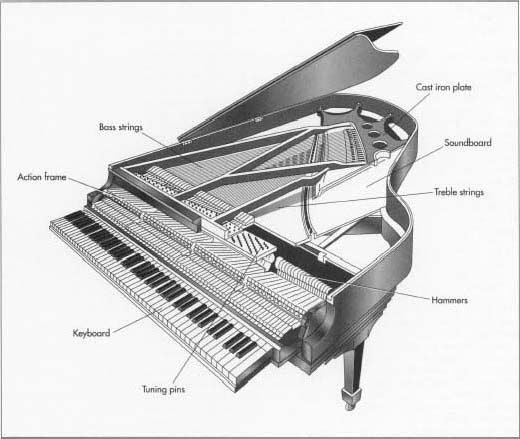 How piano is made - material, manufacture, making, history, used, parts, components, structure, machine, History