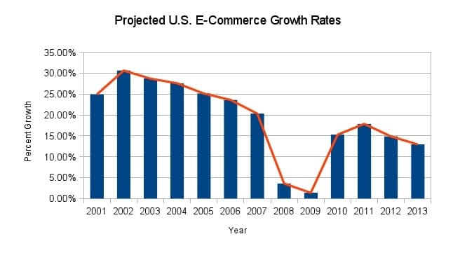 projected growth rate of U.S. e-commerce activities