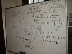 Coffee Shops Network