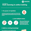 8 Principles of Brain Learning in Online Training Infographic @traintool