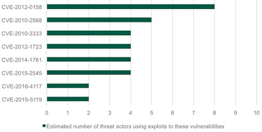 Corporate Users Increasingly Targeted With Exploits: Kaspersky | SecurityWeek.Com