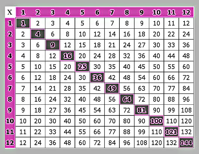 multiplication chart_orig