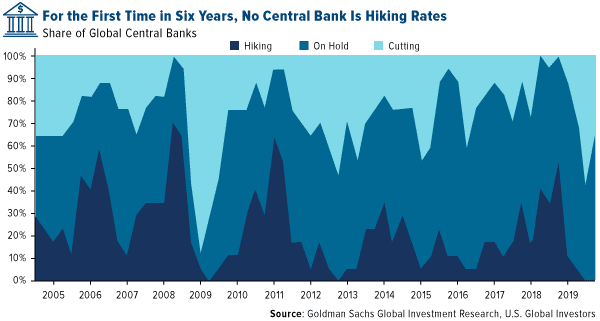 For the first time in six years no central bank is hiking rates