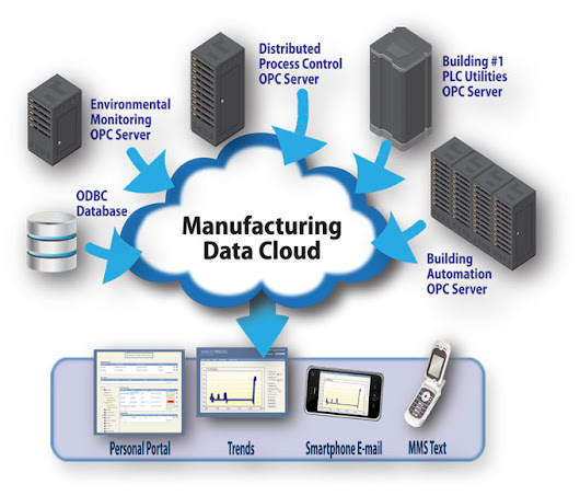 What is Cloud Manufacturing? - ERP Cloud Software