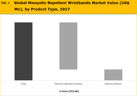 Mosquito Repellent Wristbands Market, Size And Forecast To 2026