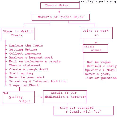 thesis statement machine