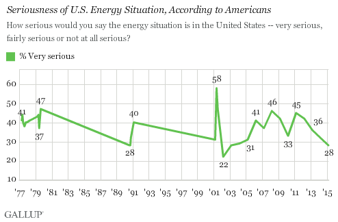 Seriousness of U.S. Energy Situation, According to Americans