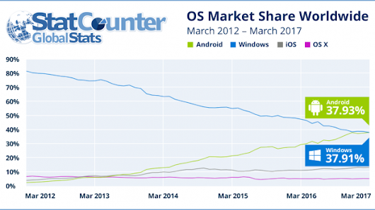 Android Overtakes Windows in Worldwide OS internet usage market share with 37.93% - GoAndroid