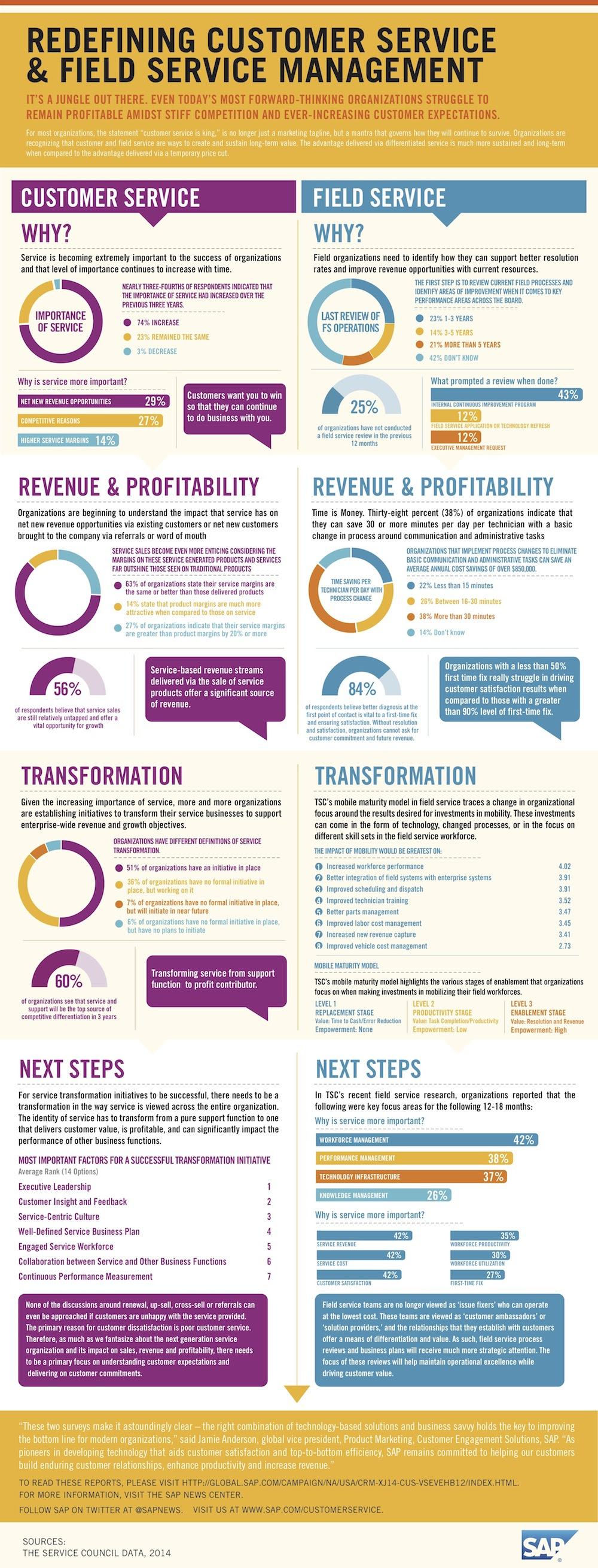 Infographic: Redefining Customer Service And Field Service Management