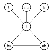 Cycle diagram of the D6 group