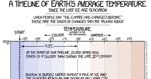 XKCD: A Timeline of Earth's Average Temperature