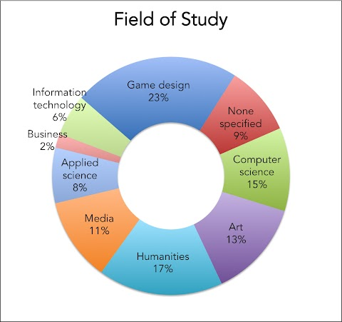Video Game Designer Education Requirements