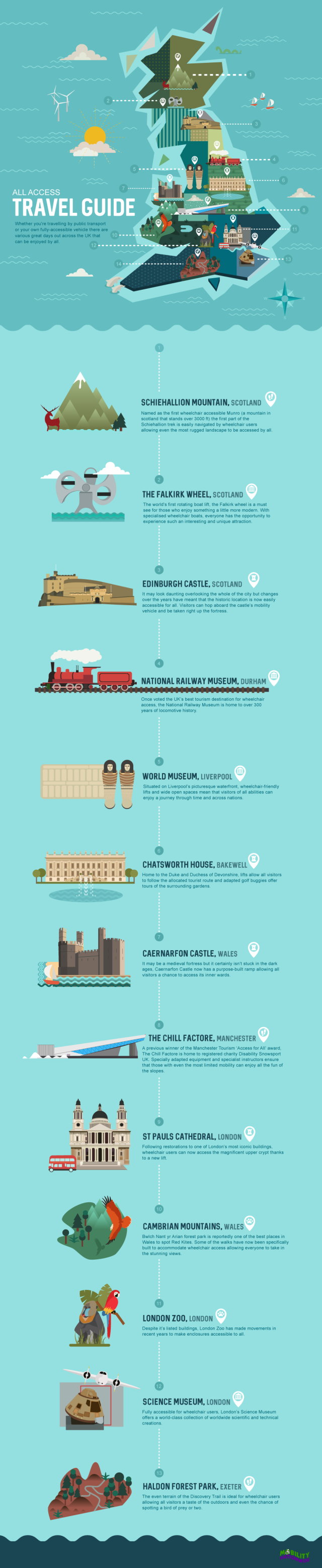 MOBILITY NATIONWIDE FINAL INFOGRAPHIC