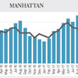 Concessions remain high, and rents continue to slide in Manhattan