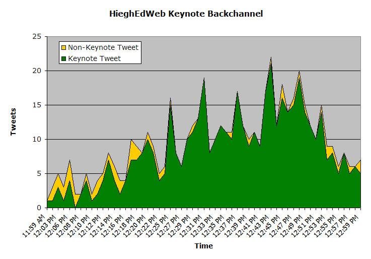 HighEdWeb 09 2nd Keynote Tweets