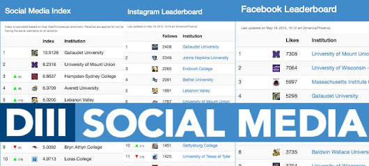 Gallaudet University Athletic Social Media ranked No. 1 in NCAA Division III -  Gallaudet