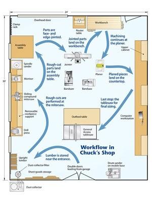 Bonter Free Woodworking Shop Floor Plans
