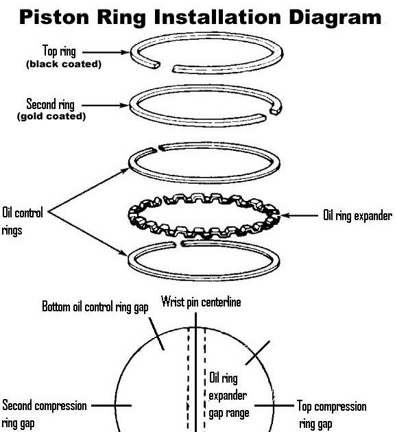 13 TUTORIAL HOW PISTON RING INSTALLATION WITH VIDEO TUTORIAL
