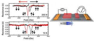 New room-temperature tunnel device developed using graphene as tunnel barrier and transport channel | Spintronics-Info