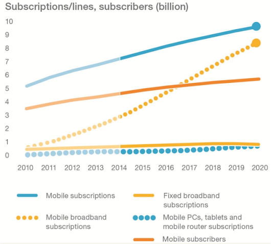 Ericsson Mobility Report: Mobile video traffic to form 55% of mobile data traffic by 2020