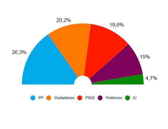 Barómetro de TNS Demoscopia (9 de noviembre)