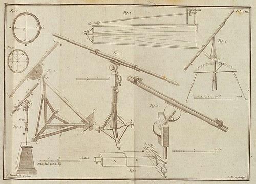 Telescopic devices