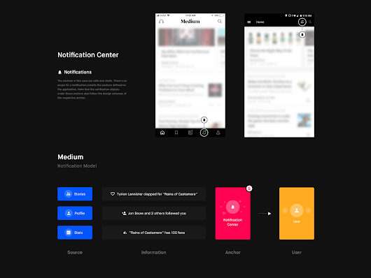 Designing notifications for apps – Muzli - Design Inspiration