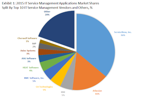 Top 10 IT Service Management Software Vendors and Market Forecast 2015-2020