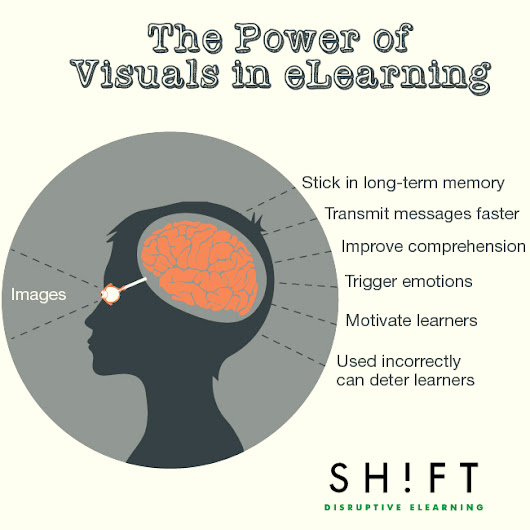 Studies Confirm the Power of Visuals in eLearning